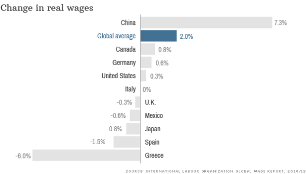 141204111036-change-in-real-wages-620xa