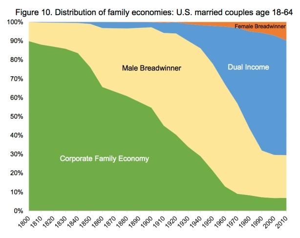 family economies