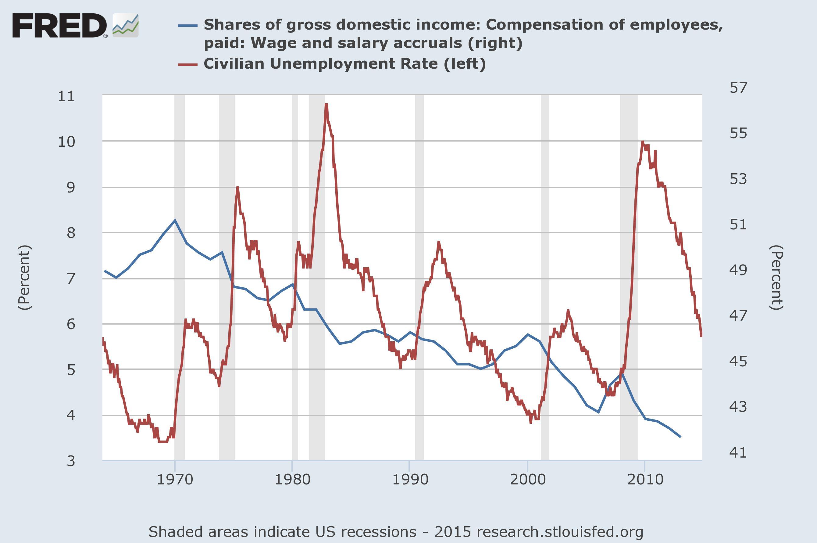 unemployment | real-world economics review blog