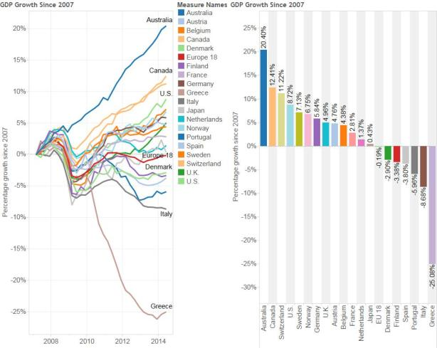 Growth-in-GDP-since-2007-by-Nation