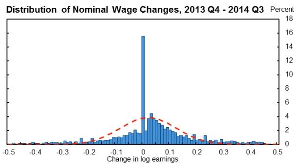 rigid wages