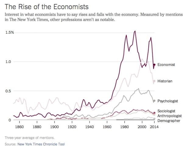 rise-economists