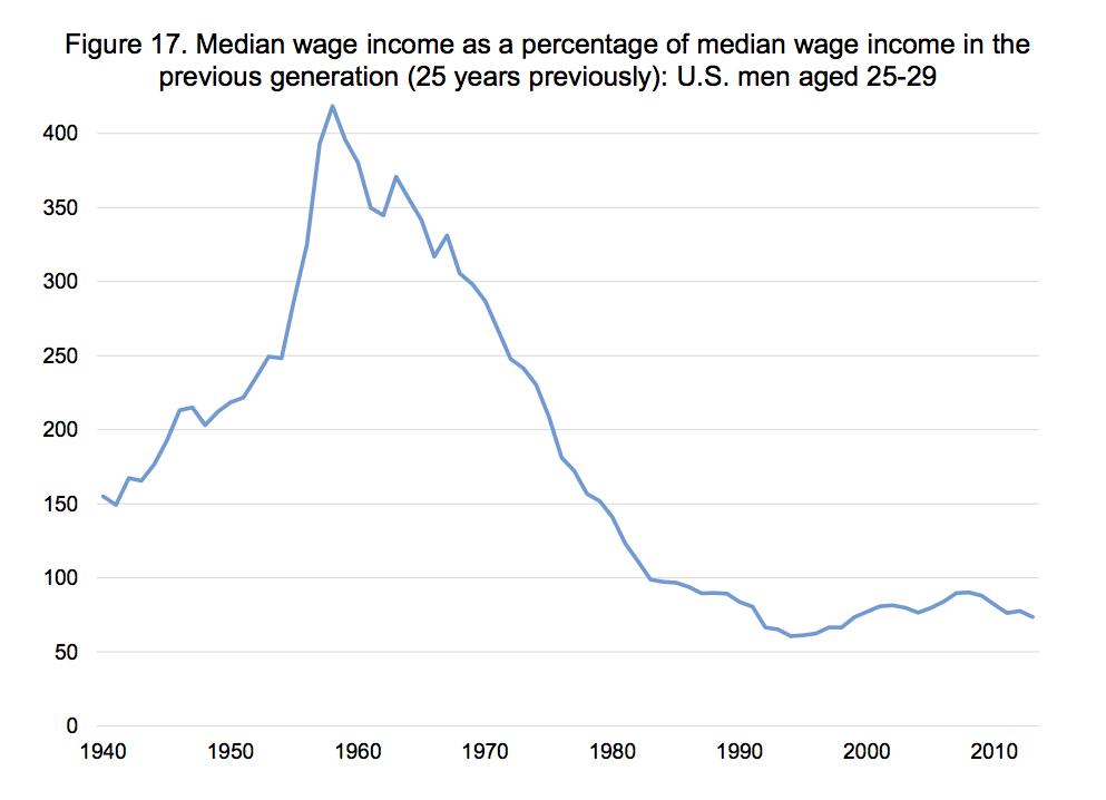 Median-Lohneinkommen als Prozentsatz des mittleren Lohneinkommens im Vergleich zur vorherigen Generation (25 Jahre vorher): US-Männer im Alter von 25 bis 29