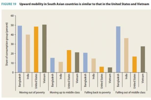 World-Bank-Probability-of-escaping-poverty-in-India-Bangladesh-same-as-in-America