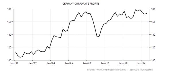 Germany-profits