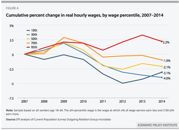 wages-2007-14