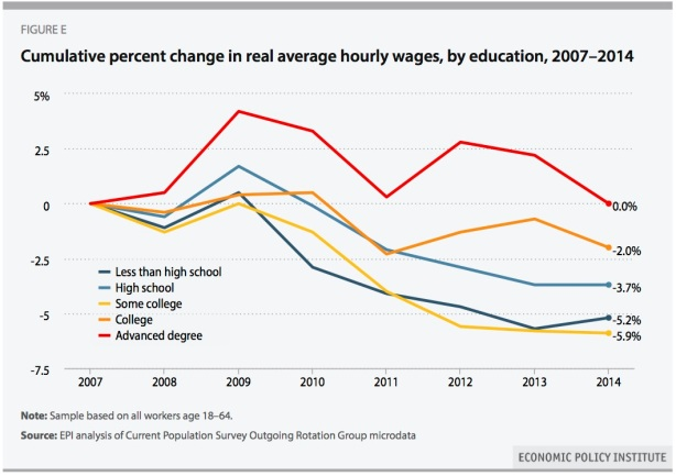 wages-education