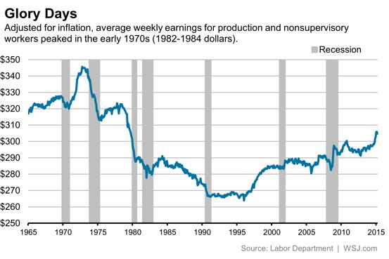 Workers wages in the United States are lower today than ...