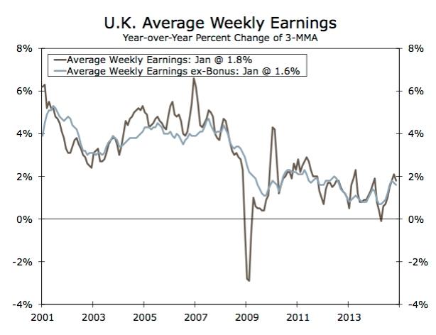 UK-earnings