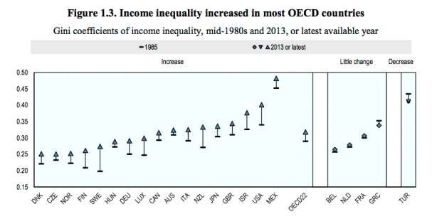 OECD-income inequality