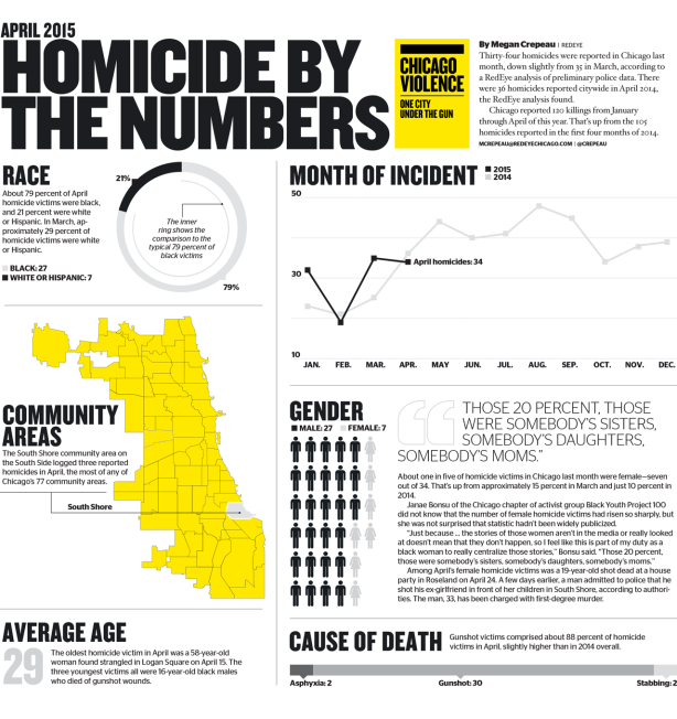 redeye-april-2015-homicide-map-20150504