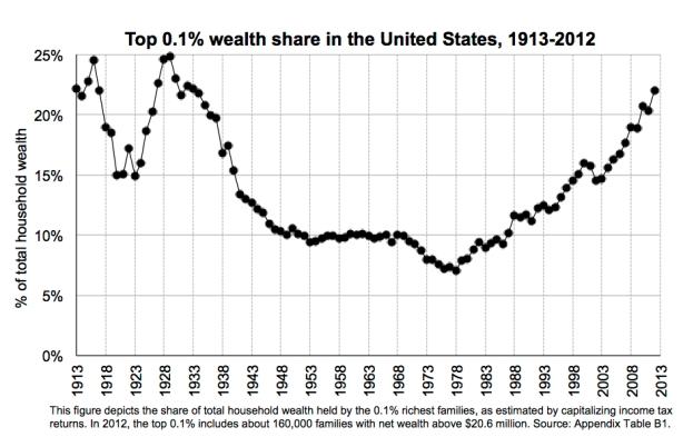 top wealth