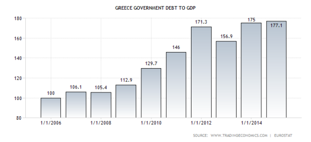 greece-government-debt-to-gdp