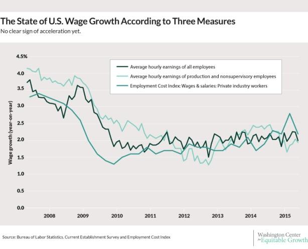 080315-wage-growth-slack