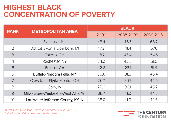 black-poverty-concentrationareas-big