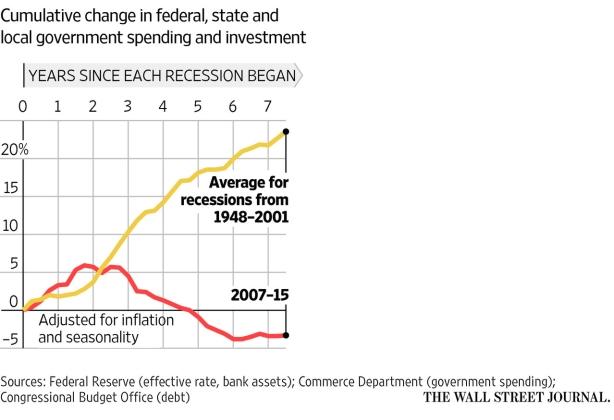 US-austerity
