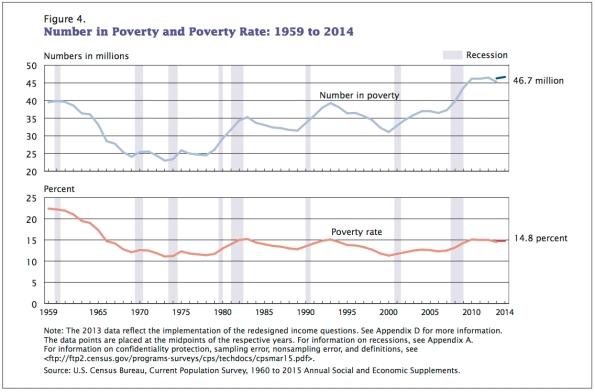 poverty-2014