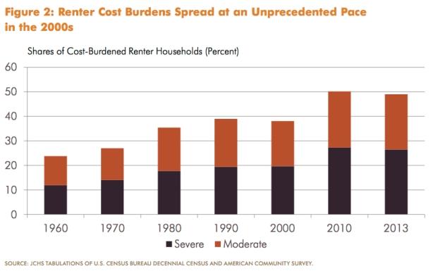 renter-costs