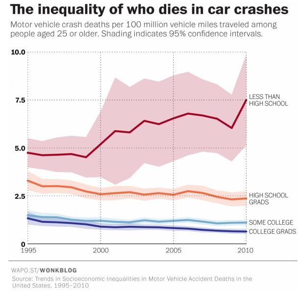 car crashes