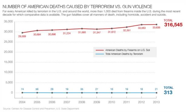 terrorism-guns
