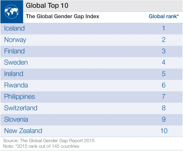GGGR-Global-Top-10