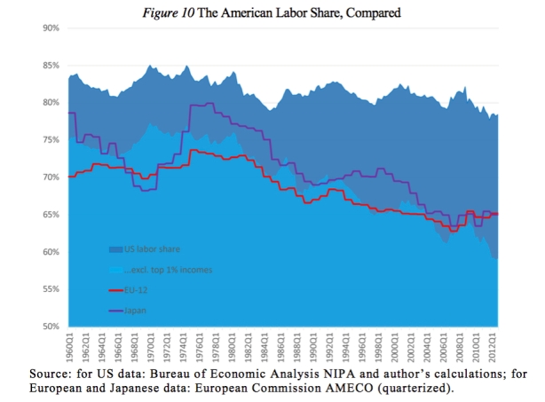 US labor share