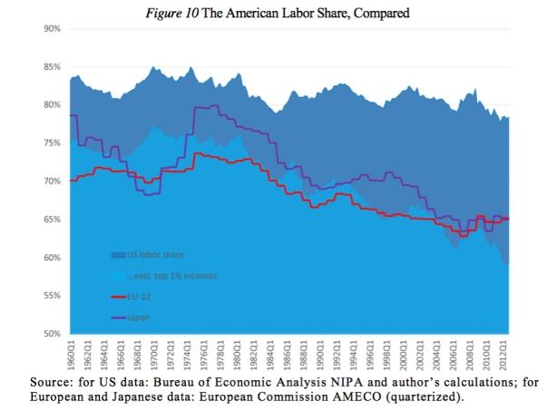 US labor share
