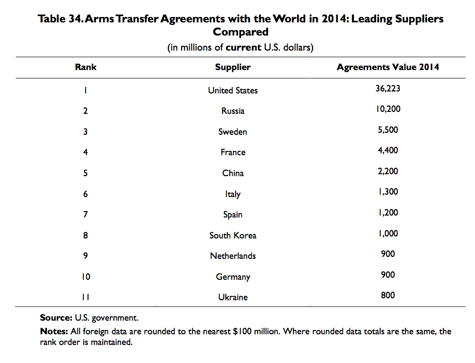 The 15 largest arms exporters per capita | Real-World