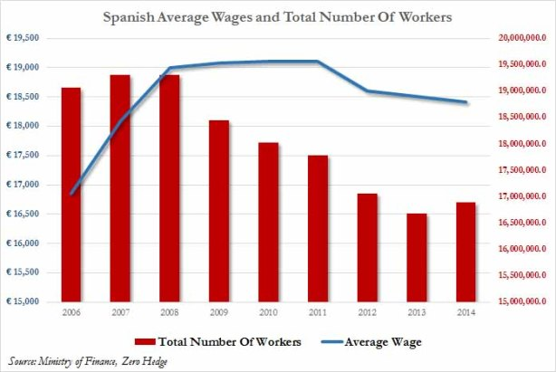 Spain wages and total employees