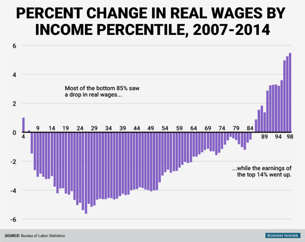 private-sector-wage-change-2007-2014