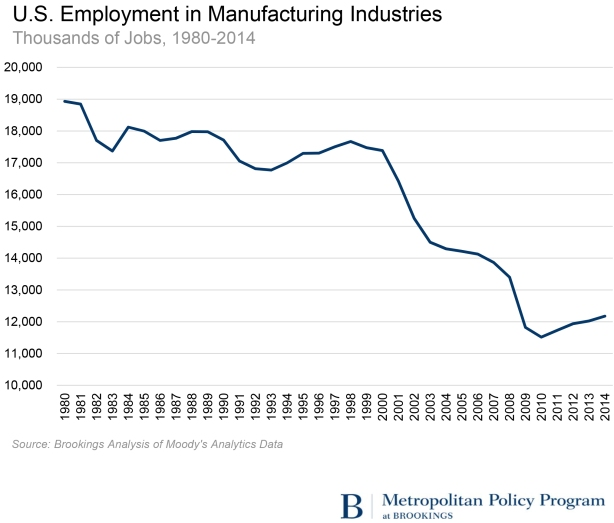 MM and SK on Voter Anger - Manufacturing Employment Decline.xlsx