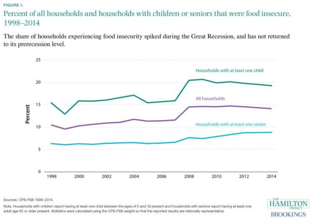 food insecurity in the united states Official set of 18 questions used to measure food insecurity in the united states was established as the core food security module (cfsm) the.