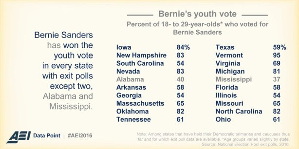 Data-Point-Exit-polls-Bernie-youth-vote