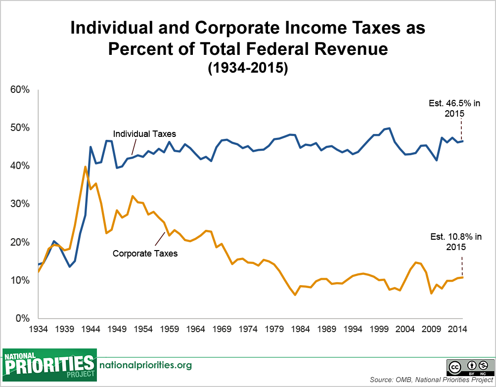 federal corporate tax and the american economy 18 • september 2003 the us corporate tax and the global economy by chris  edwards, director of fiscal policy, cato institute the corporate income tax is at.
