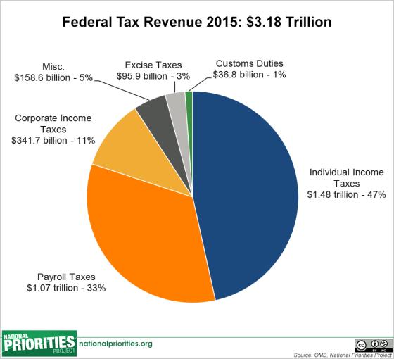 revenue_pie,__2015_enacted