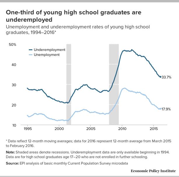 Underemployed Economics underemployment...