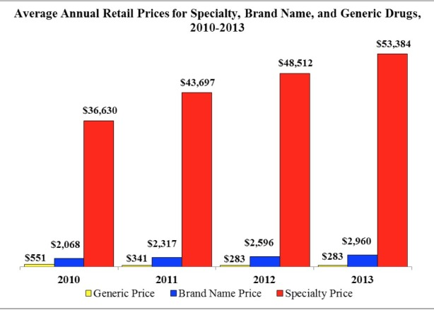 Average-Annual-Retail-Prices-for-Specialty-Brand-Name-and-Generic-Drugs-2010-2013