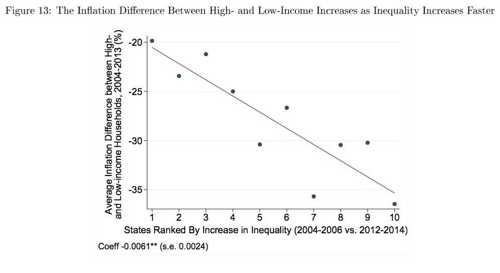 inflation-inequality