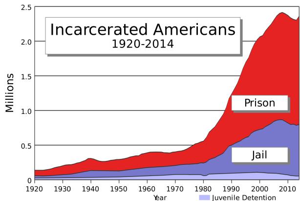 US_incarceration_timeline-clean.svg