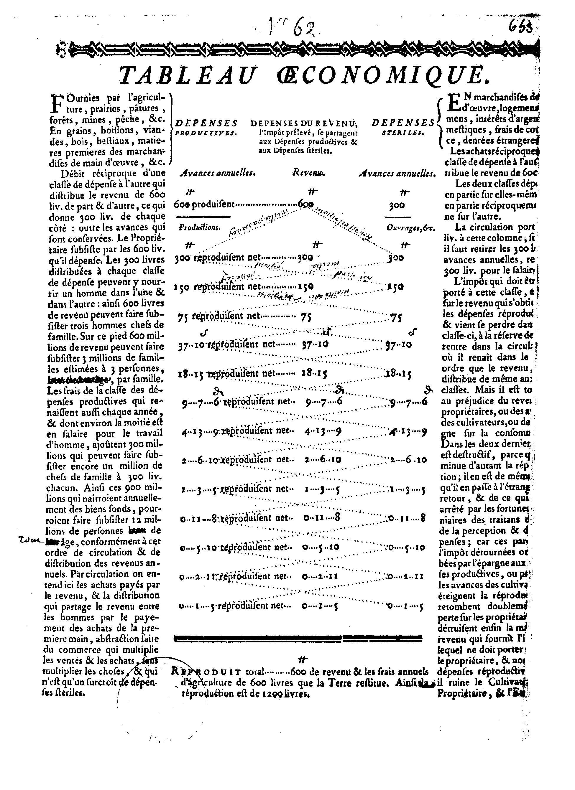 page1-1950px-Quesnay_-_Tableau_économiques,_1759.djvu