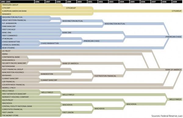 Bank-consolidation