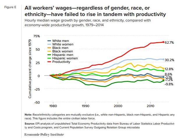 EPI-wages