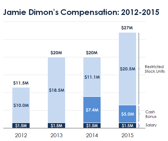 jamie-dimons-compensation-2015_large