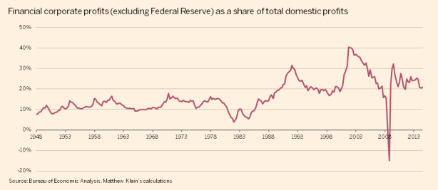 US-financial-corp-profit-share