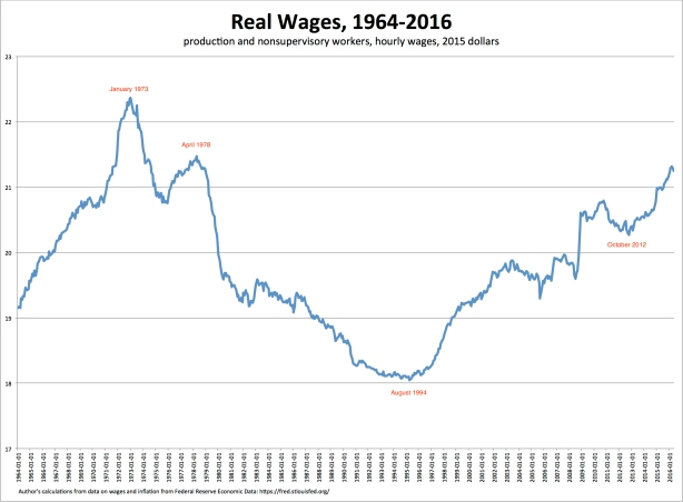 wages-2015