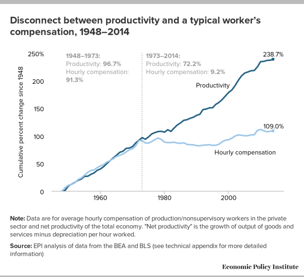 How does the worker become an ever cheaper commodity?