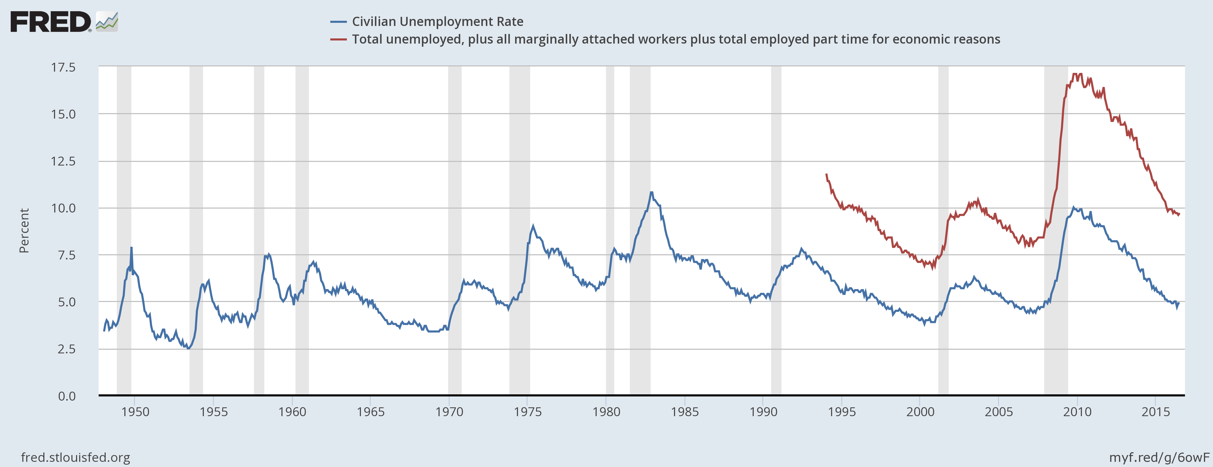 communism occasional links commentary today of course the rate of unemployment is once again contested as conspiracy theorists like donald trump argue the official unemployment numbers out