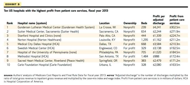 hospitals-profits