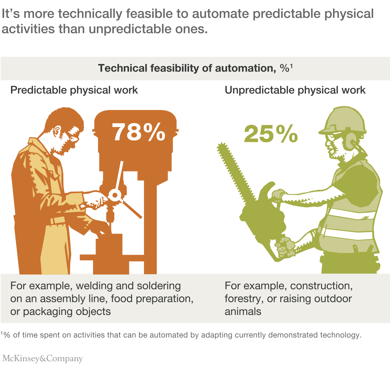 Automation and the invisible hand | occasional links ...