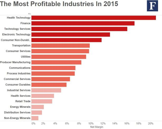 Most-profitable-industries2